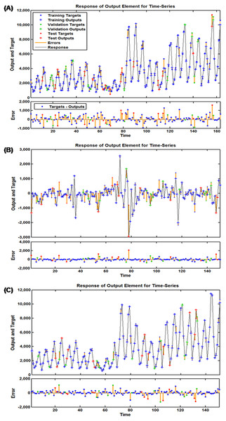 Response plots of inputs and targets at various time points for various target series.