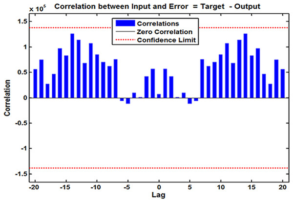 Input-to-error correlation plot across varying lags for SARIMA-NARX model.
