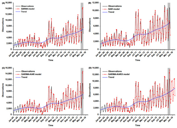 Comparison of incidence cases fitted and estimated between the selected four models and actual observations.