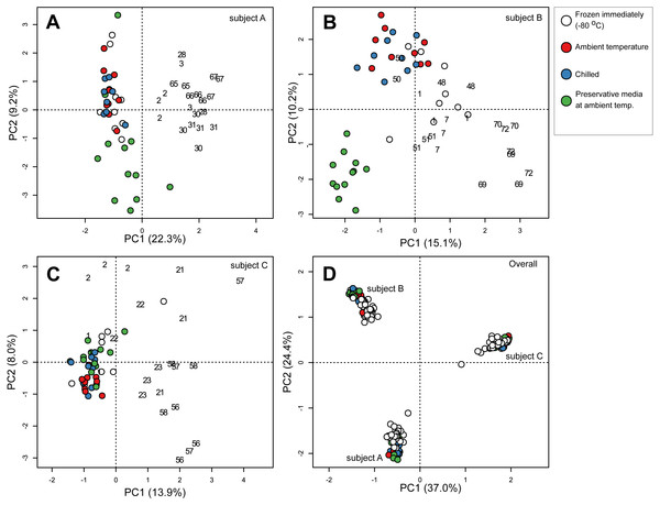 Principal component ordination of stool microbial community composition collected from three subjects over 72 days.