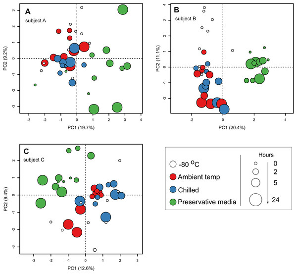 Principal component ordination of stool microbial community composition by storage condition and duration.