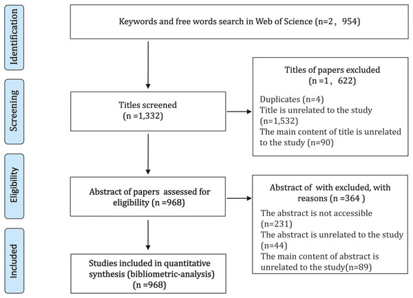 Overview of article selection process.