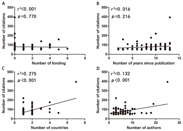Correlations between the number of citations and the number of funding (A), the number of years since publication (B), the number of countries (C), and the number of authors (D).