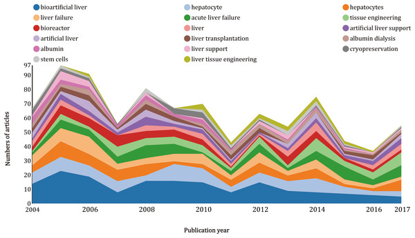 Growth trends of keywords on artificial livers from 2004 to 2017.