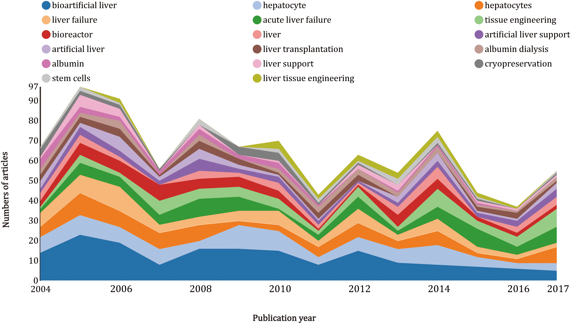 Artificial liver research output and citations from 2004 to