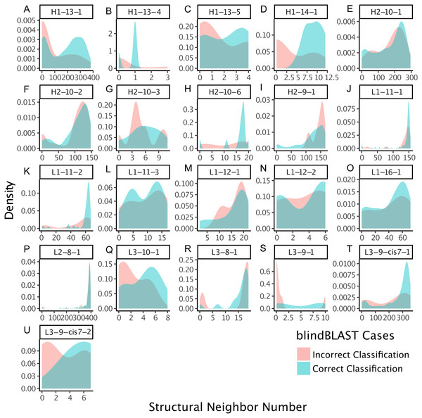 CDRs that are misclassified have fewer structural neighbors, in some clusters.