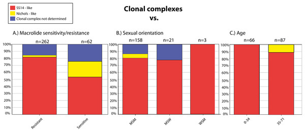 Clonal complexes associated with the macrolide sensitivity/resistance (A), sexual orientation (B), and age of the patients (C).