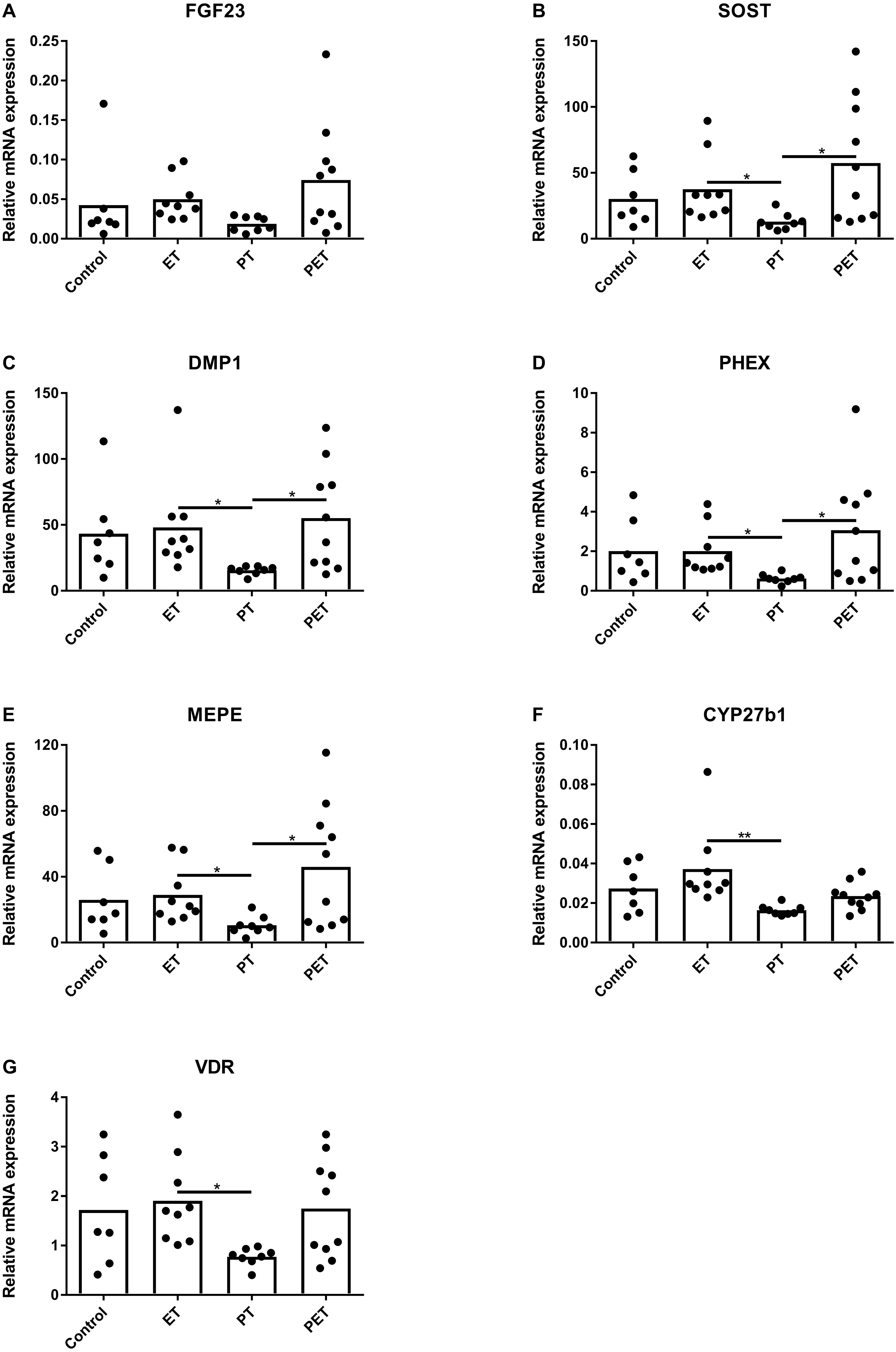 Effects of different training modalities on phosphate