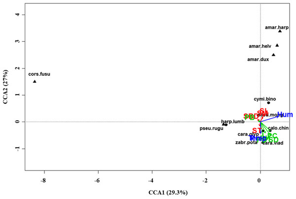 Canonical correspondence analysis (CCA) biplot in the desert steppe.