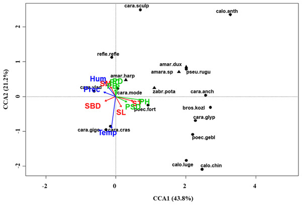 Canonical correspondence analysis (CCA) biplot in the meadow steppe.