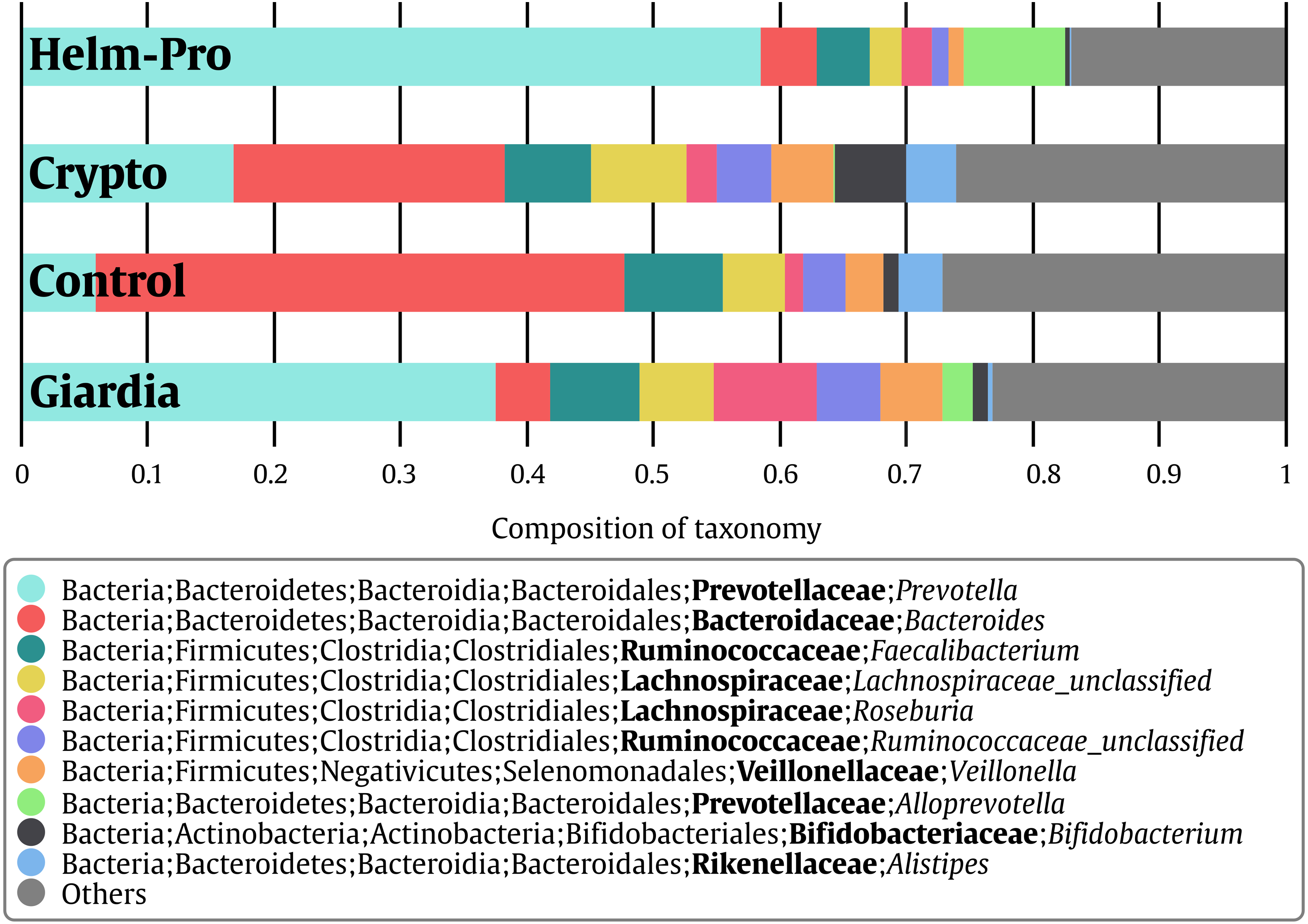 Intestinal Parasitic Infection Alters Bacterial Gut Microbiota In Children Peerj