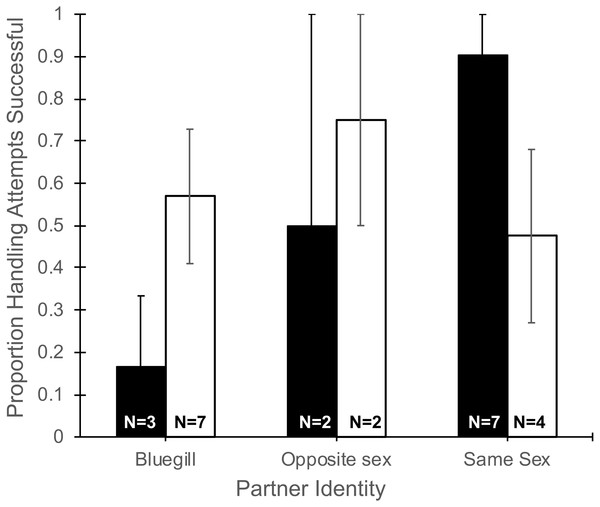 Proportion of handling attempts that were successful for male and female mosquitofish