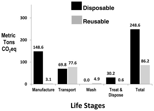 Annual greenhouse gas emissions by life stage of disposables and reusable sharps containers at Loma Linda University Hospital, with DSC normalised to Adjusted Patient Days.