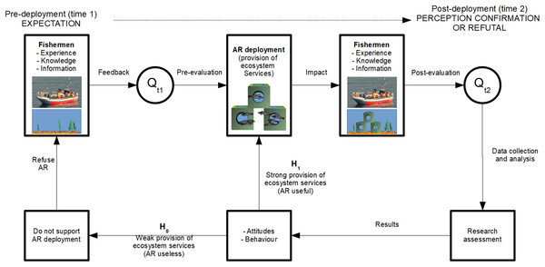 Study design indicating this study's hypotheses regarding fishermen's expectations and perceptions of ecosystem services and additional functions related to AR deployment.