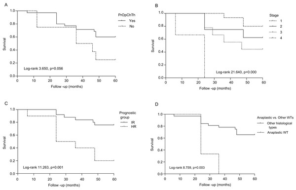 Overall survival of patients with Wilms tumor according to clinicopathological parameters.
