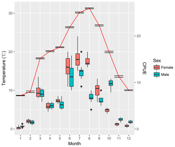 Variation of temperature and catch per unit effort (CPUE) for females and males of Procambarus clarkii throughout the year.