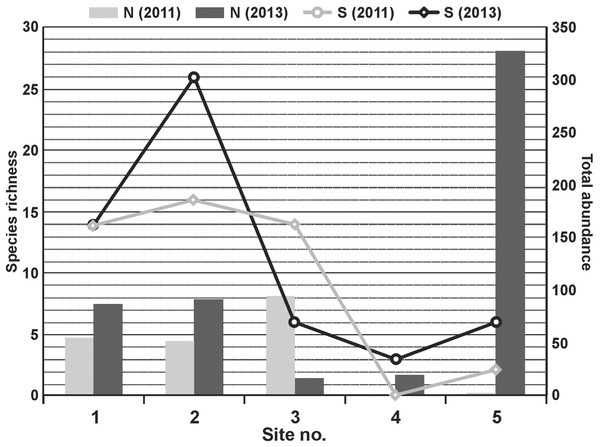 Changes in total abundance (N) and species richness (S) of aquatic insects at the five sites before (2011) and after (2013) dredging.