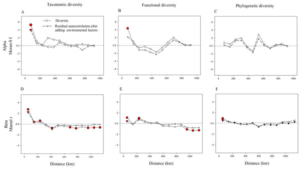Correlograms of spatial autocorrelation of taxonomic (A, D), functional (B, E), phylogenetic (C, F) diversity and residual autocorrelation after adding environmental factors into the models.