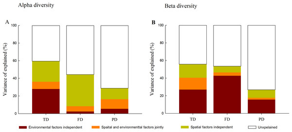 Variation partitioning for the relative influence of environmental and spatial factors on the alpha (A) and beta (B) components of taxonomic (TD), functional (FD) and phylogenetic (PD) diversity.