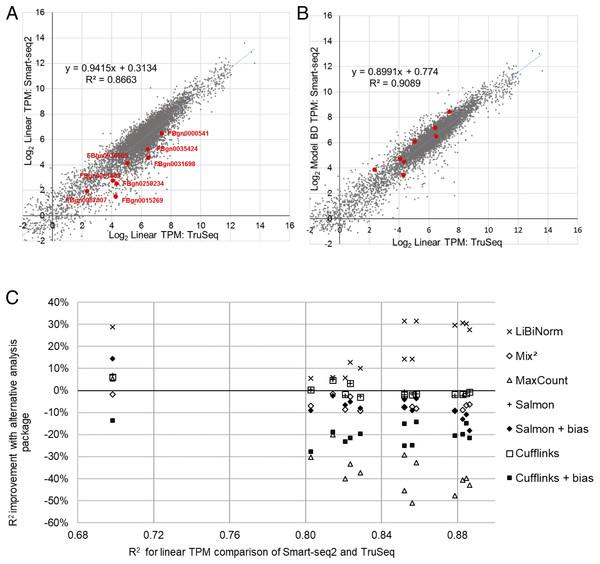 Evaluation of bias correction.