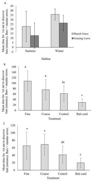 Mean (±SE) time for first ant to discover baits for (A) natural habitats by season, and for manipulated treatments: (B) complex bunch grass habitat and (C) simple grazing lawn habitat.