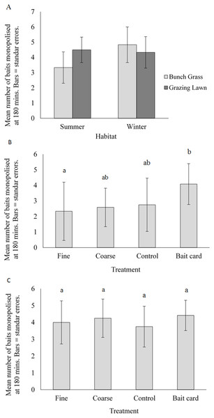Mean (±SE) number of baits monopolised at 180 minutes: (A) natural habitat for summer and winter periods, and manipulated treatments in (B) the bunch grass habitat and (C) grazing lawn habitat.