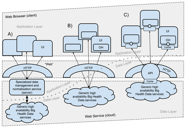 Evolving Web Computing Architectures.
