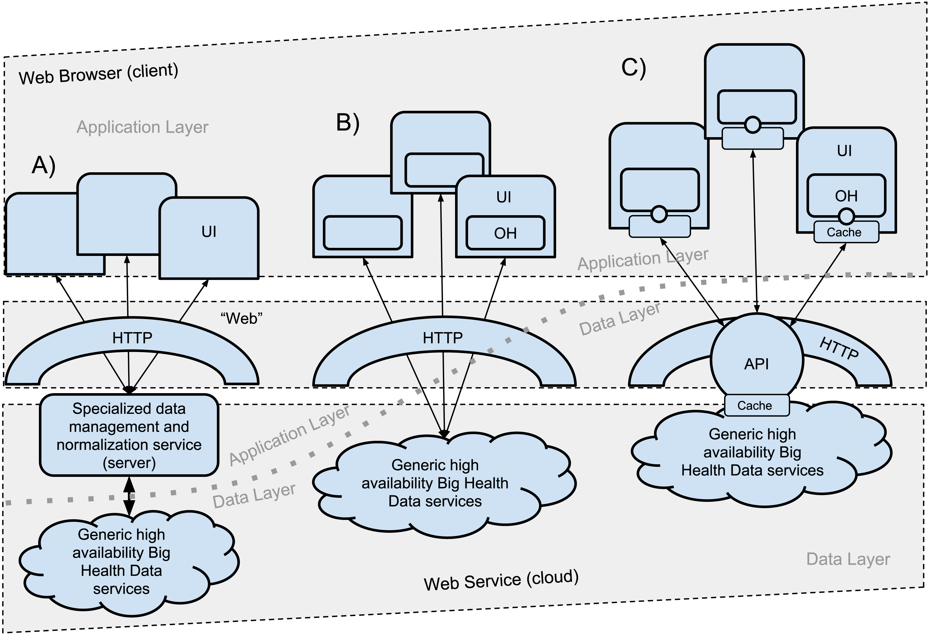 Serverless OpenHealth at data commons scale—traversing the 20