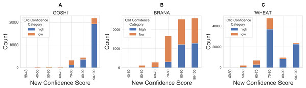 Comparison of new and old confidence for GOSHI (A), BRANA (B), and WHEAT (C).