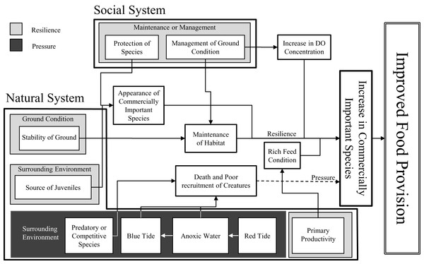 Conceptual model of environmental factors for food provision.