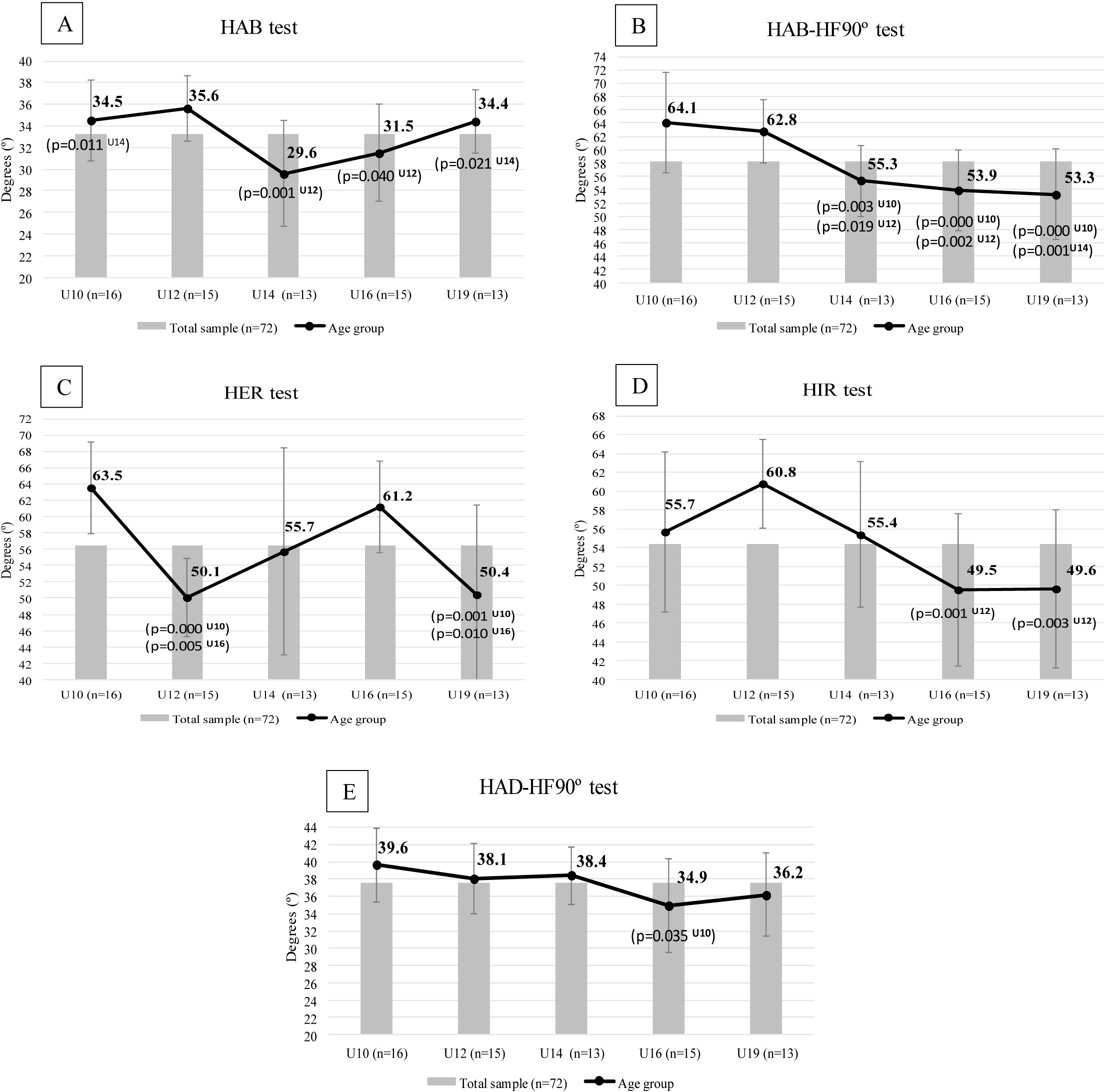 Age-related differences in flexibility in soccer players 8–19 years