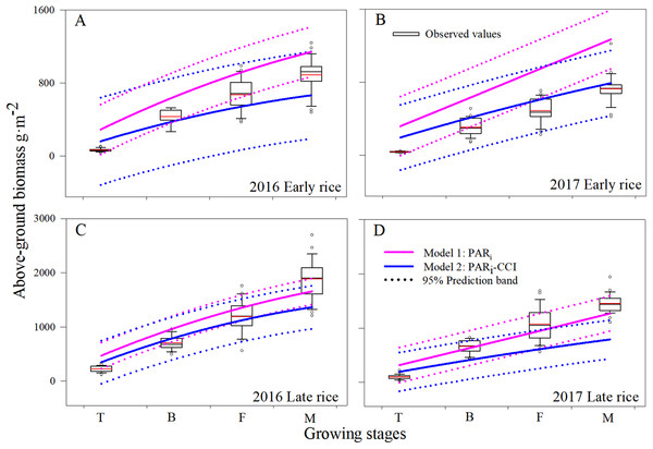 Comparison of AGB (g m−2) estimated from Model1 and Model2. Boxplot (A, B, C and D) of changes in AGB among the different growing stages during 2016 and 2017 in Changsha, China.