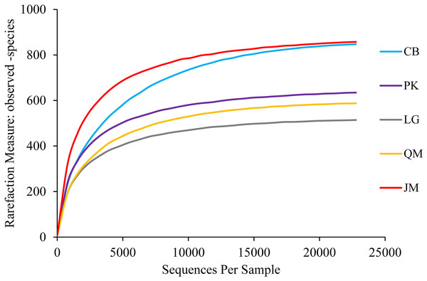 Rarefaction curves.