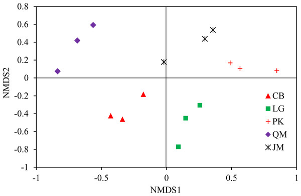Weighted UniFrac NMDS analysis of the composition of fungal communities in the soil of forests with different dominant trees.