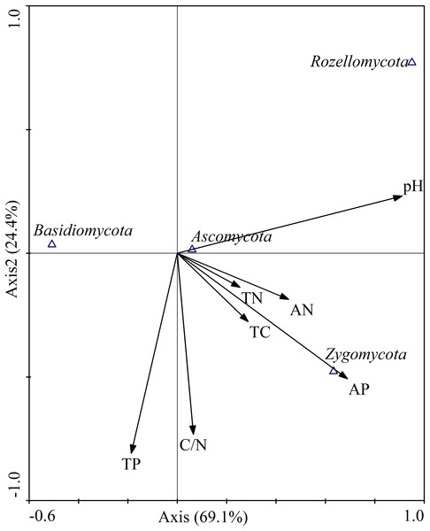 Canonical correspondence analysis (CCA) on soil dominant fungal phyla constrained by soil variables.