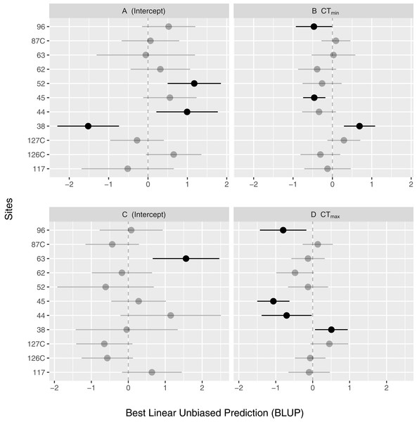 Random effect estimates of model coefficients using best linear unbiased prediction (BLUP) and 95% confidence intervals of the intercepts (A and C) and CTmax (B) and CTmin (D) across sites.