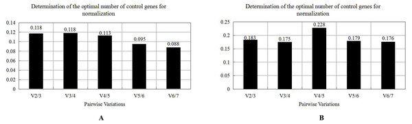 Pairwise variance V analysis of seven candidate reference genes under two experimental conditions of Radopholus similis.