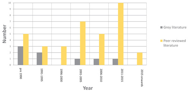 Breakdown of the literature by date after the application of the inclusion/exclusion criteria.