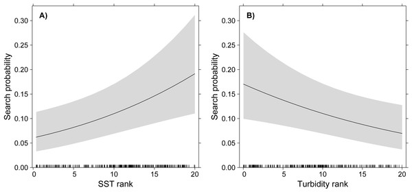 GLMM partial effects of SST (A) and turbidity (B) on the probability of White-tailed Tropicbirds to exhibit search behaviour at sea.