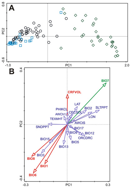 Principal component analysis (PCA) of the B-spline coefficients describing pattern of germination and multiple correlations of environmental variables with ordination axes.