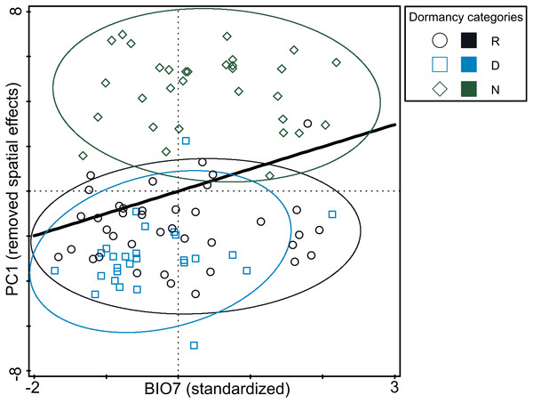 Relationship between germination responsivity of accessions in both temperature treatments and annual temperature range (BIO7).