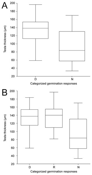 Box-plots of seed coat (testa) thickness of accessions classified into categories according to germination pattern under two temperature regimes.