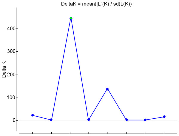 Determination of the optimal number of K (clusters-genetic groups) in apple by the Bayesian method, with data from nine ISSR markers.