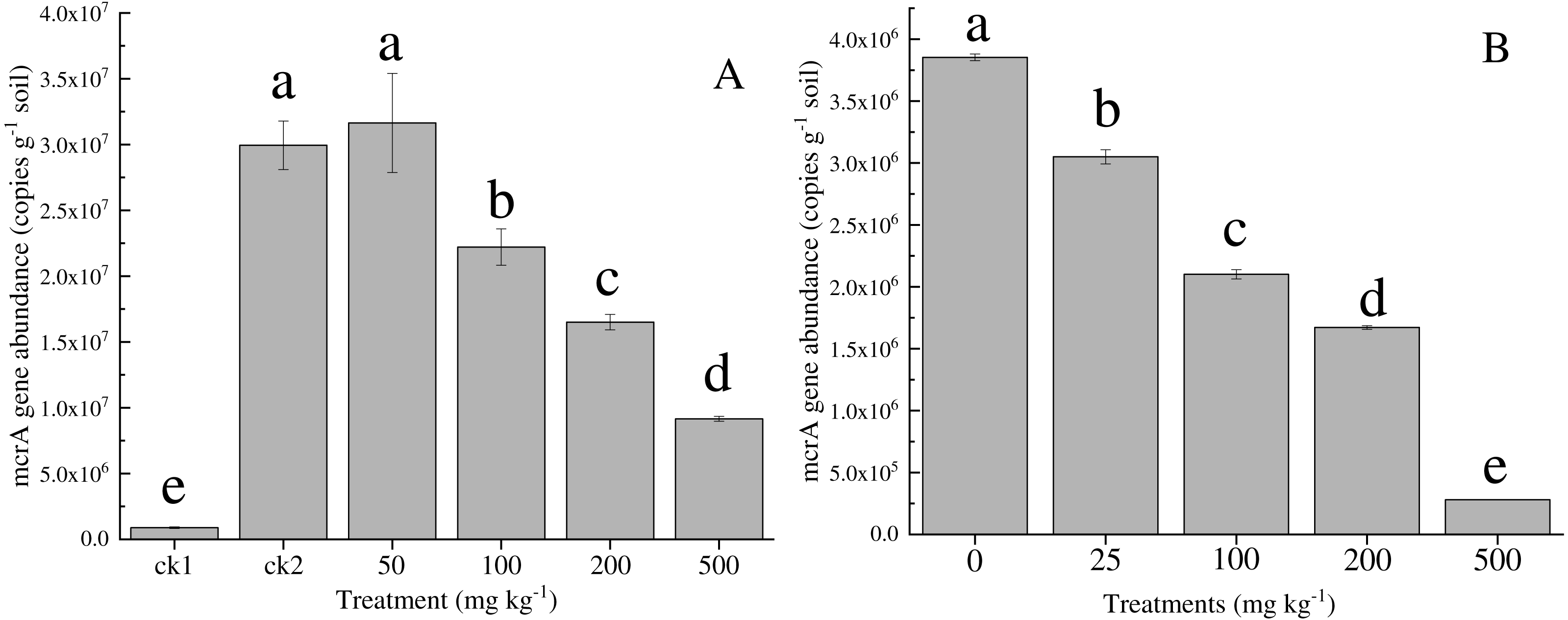 Effects of nickel and cobalt on methane production and methanogen