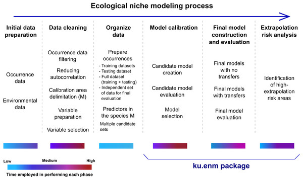 Schematic description of the ecological niche modeling process, and steps that can be performed using the kuenm package.