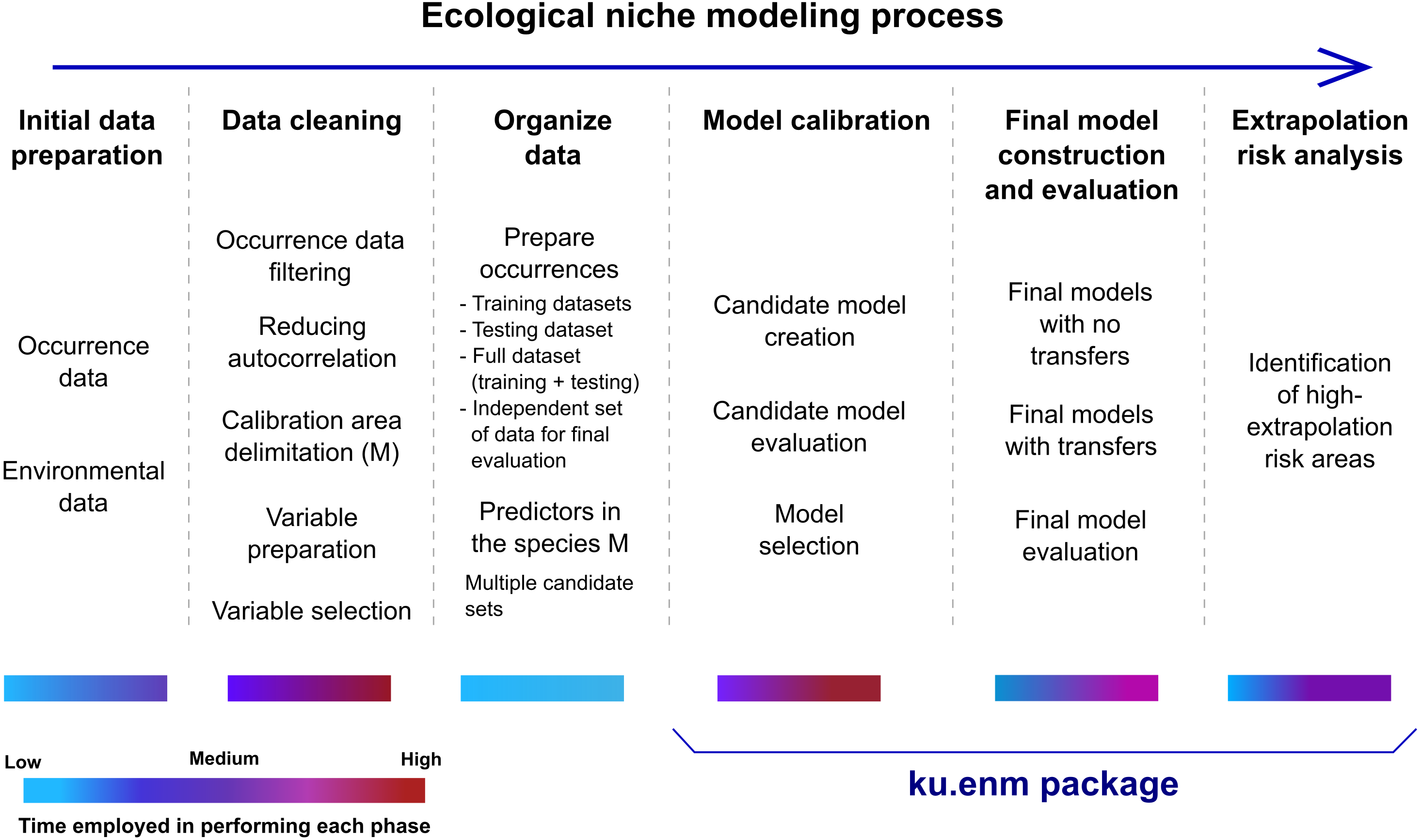 kuenm: an R package for detailed development of ecological niche