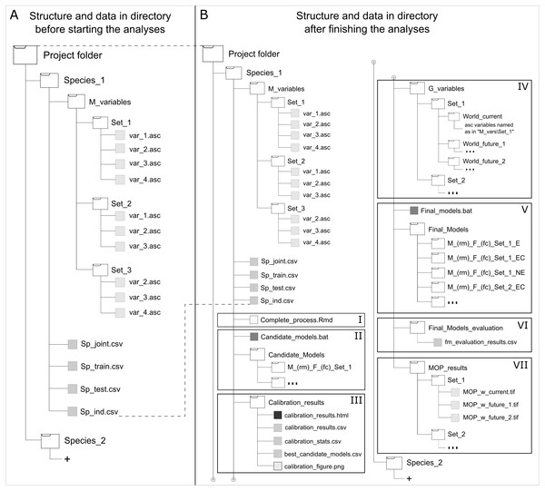 Directory structure and data for starting (A) and when finished (B) using kuenm R package functions.
