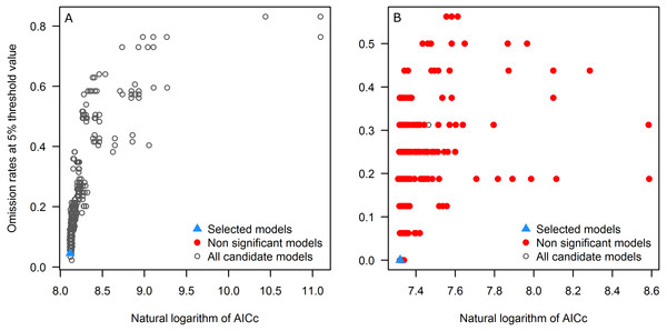 """Omission rates and AICc values for all, non-significant, and selected """"best"""" candidate models for the tick (A) and the toad (B)."""