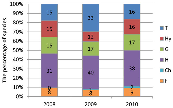 Frequency of species representing Raunkiaer's life forms in transects T1-T4 (Krąpiel River) in the years 2008–2010.