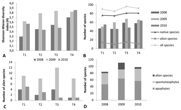 Number of vascular plant species and biodiversity in individual transects (Krąpiel River) in the years 2008–2010.